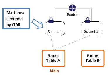 AWS Security Part 1_VPC Diagram